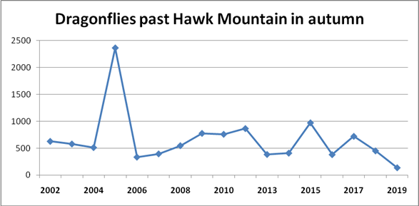 Recorded numbers of dragonflies passing Hawk Mountain during Fall migration